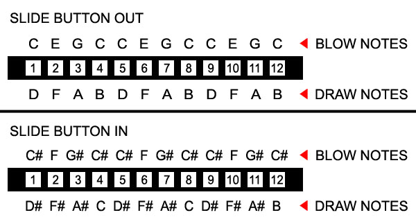 Basic Chord Knowledge - Jazz Harmonica